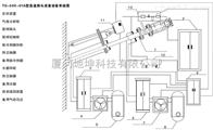 TG-50X-01A型高溫探頭成套裝置