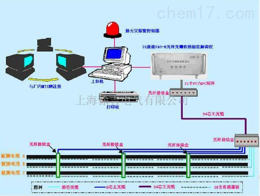 系统是我公司针对电力行业用户专门开发的一套新型温度在线监测系统.