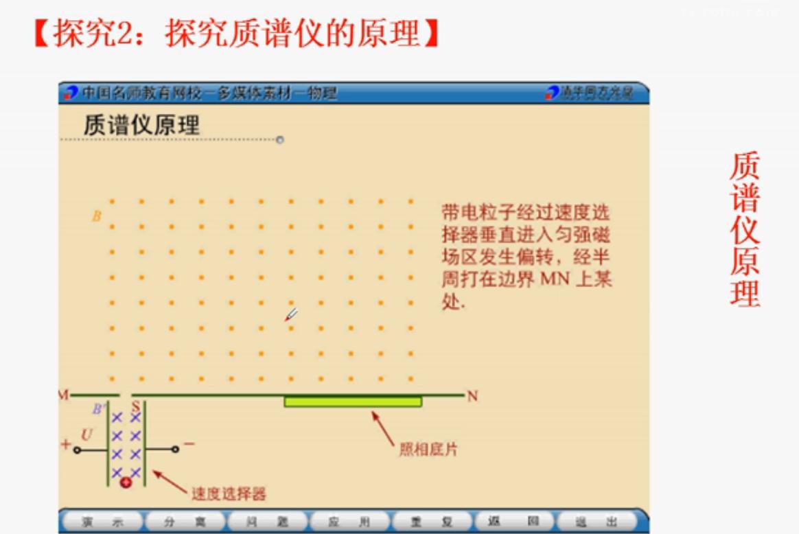 质谱仪回旋加速器工作原理