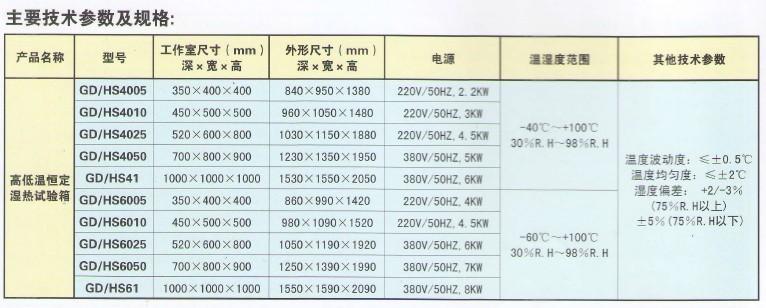 高低温恒定湿热试验柜标准: 1 GB10586-89湿热试验箱技术条件 2 GB10592-89高低温试验箱技术条件 3 GB2423.1低温试验.试验A 5 GB2423.3恒定湿热试验 高低温恒定湿热试验柜用途及特点: 1 适用于电子电工、家用电器、汽车、仪器仪表、化工、零部 件、原材料及涂层、镬层进行高低温、湿度环境下的适应性试 验; 2.