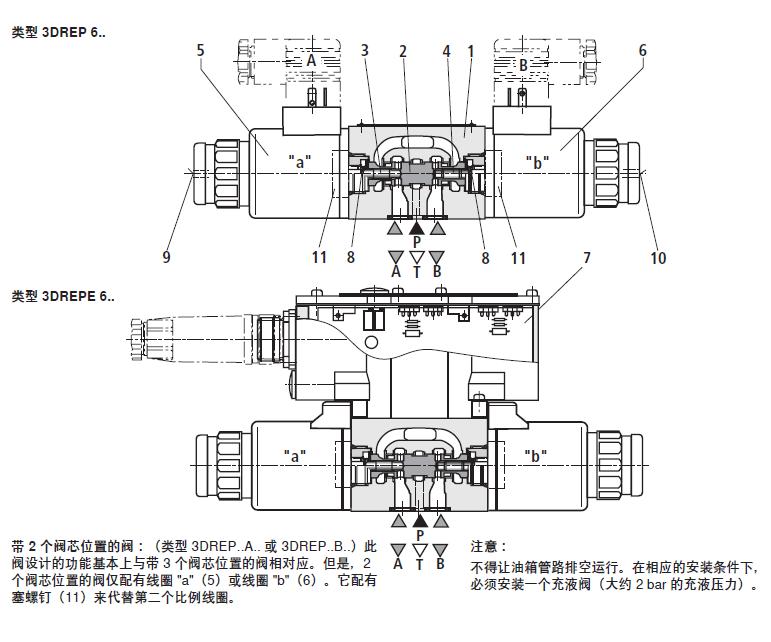 """通过为比例线圈(例如线圈 """"a""""(5))通电,压力测量阀芯 (3)和控制阀芯(2)将向右移动。这样将通过具有渐进流量特性的节流截面,打开从 P 到 B 及从 A 到 T 的连接。在通道 B 中形成的压力以压力测量阀芯(4)的表面作用于控制阀芯,并与磁力相反。压力测量阀芯(4)受线圈 """"b"""" 支撑。如果压力超过线圈 """"a"""" 上设置的值,将逆磁力方向回推控制阀芯 (2),并建立 B 与 T 的连接,直到重新获得设置的压力。压力与线圈电流成比例。"""