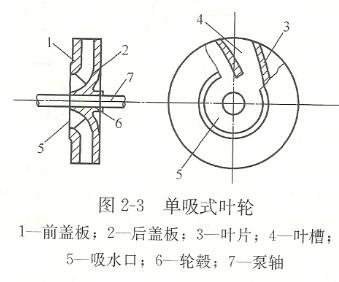 单吸式叶轮结构图