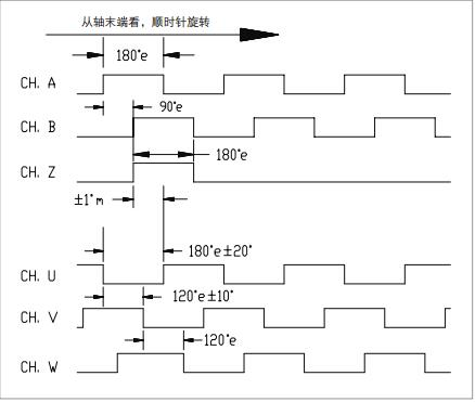 工作原理 亨士樂光電增量型編碼器輸出原理