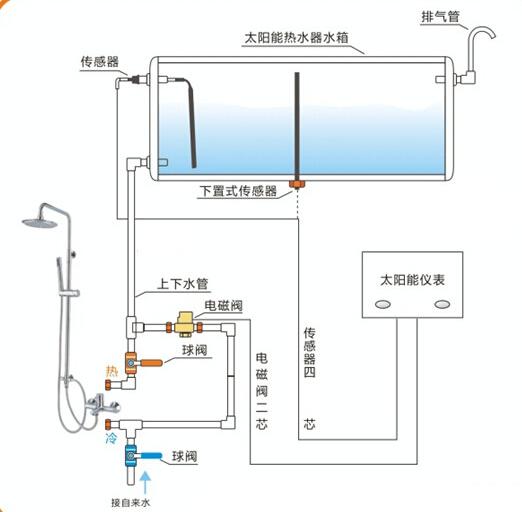 高温蒸汽电磁阀工作原理图图片