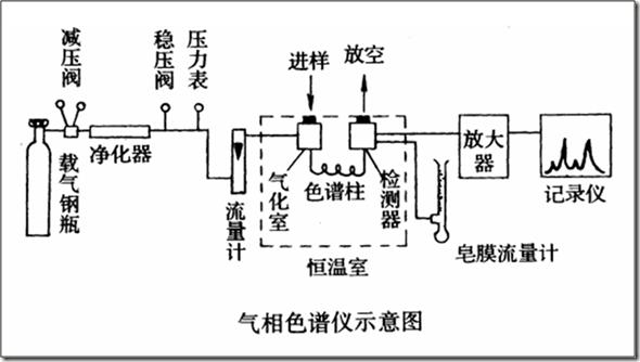 记录系统:包括放大器,记录仪,或数据处理装置,工作站