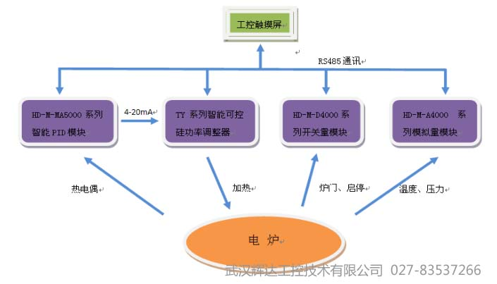 几种炉窑温度控制系统的对比分析