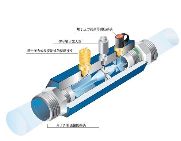 三、气体涡轮流量计(天然气流量计)产品优点: 1、气体涡轮流量计精度高,压力损失小,始动流量低,对温度压力和流量进行自动跟踪补偿,电池供电,可输出多种信号,选用进口轴承,寿命长,安装方便。智能型速度式流量仪表是集流量、温度、压力检测功能于一体,并能进行温度、压力补偿,具有准确度高、重复性好、测量范围宽、安装使用方便等优点。 2、采用新型微处理器与高性能的集成芯片,运算精度高、整机功能强大,性能优越。 3、采用微功耗高新技术,整机功耗低。既能用内置3.