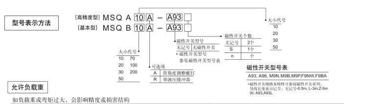 日本smc旋转气缸型号有什么表示方法?图片