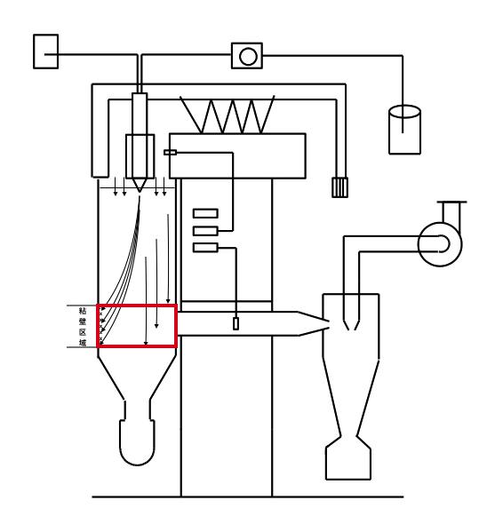 来亨l-217实验型喷雾干燥机结构设计合理,玻璃干燥塔与二