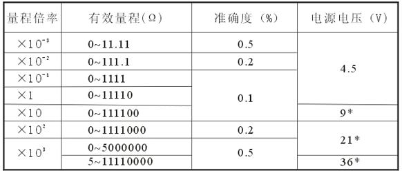 直流电阻电桥qj23a型-上海米远电气有限公司