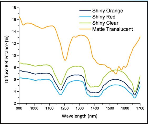 NIR波段浅色塑料树脂的光谱数据指示一些差异,这些差异与色彩特征无关。