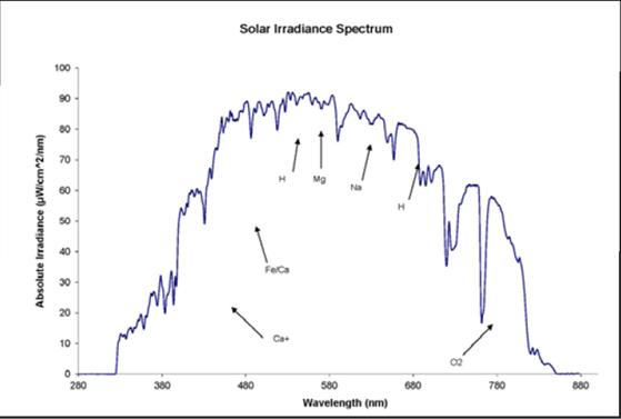 在用微型光谱仪采集的太阳光谱上可以鉴别大气元素。