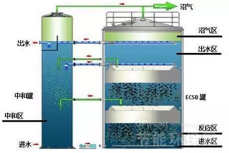 反应器抗冲击负荷能力强;反应器为塔形结构设计