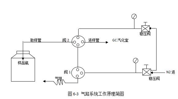 图6-3 气路系统工作原理简图   七,键盘
