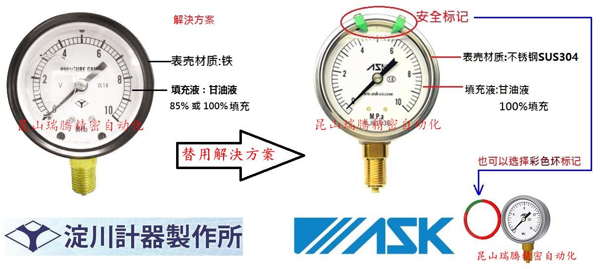 压力表IAGT-PT14Xφ60X10MPA替代解決方案
