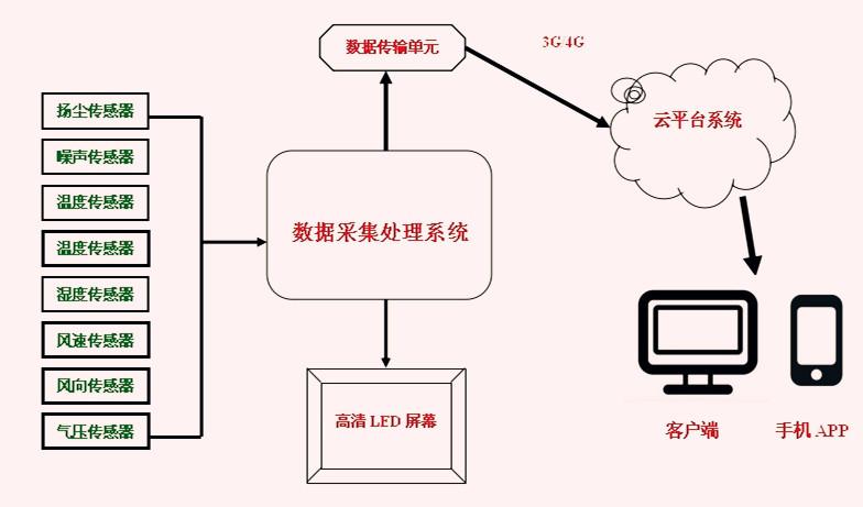 建筑工地扬尘污染监控系统拓扑结构图
