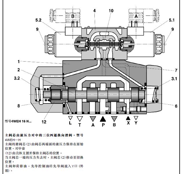 力士乐电磁阀由阀芯 电磁铁 弹簧构成